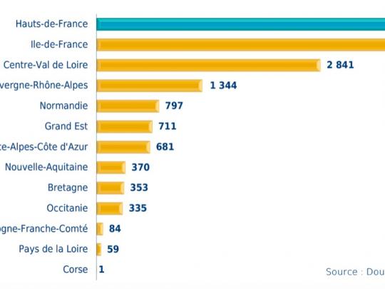 Les exportations du secteur «parfums, cosḿetiques, produits d'entretien» par ŕegions en 2017 (en M€)