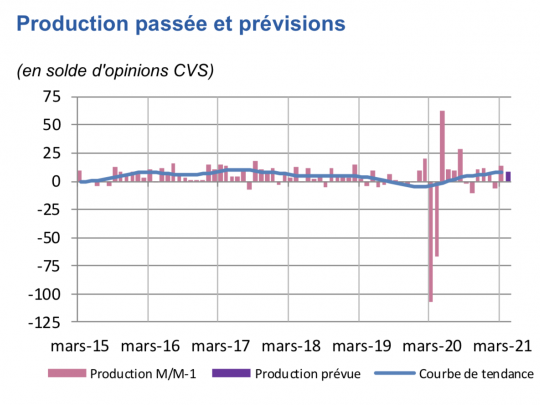 On note une poussée de la production industrielle en mars, avec une perspective positive .